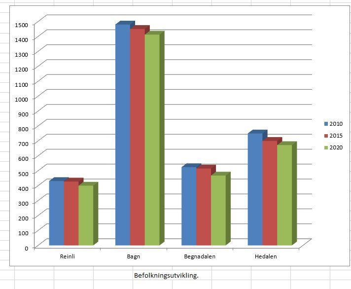 Folketallet går prosentvis mest ned i Begnadalen og Hedalen