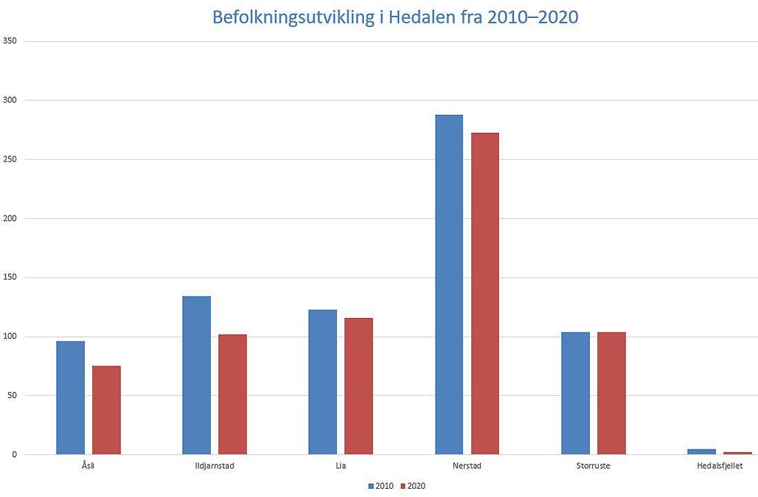 Folketallsutvikling i Hedalen fra 2010–2020