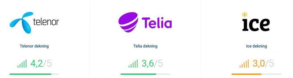 Brukertilfredshet med mobiloperatører viser at Telenor skårer 4,2, Telia 3,6 og Ice 3,0 av 5