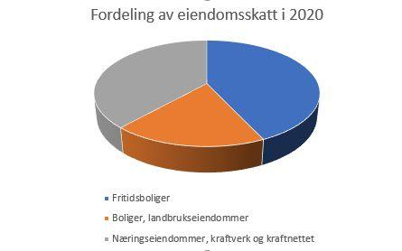 Fordeling av eiendomsskatt 2020