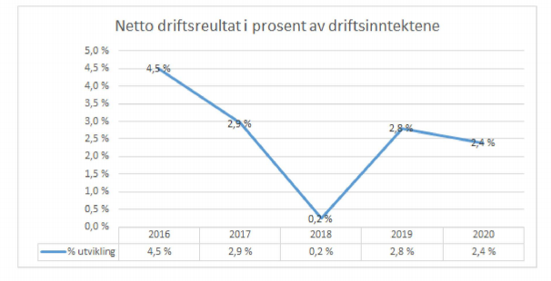 Netto driftsresultat har variert en god del de siste fem årene.