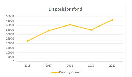 Disposisjonsfondet er i vekst